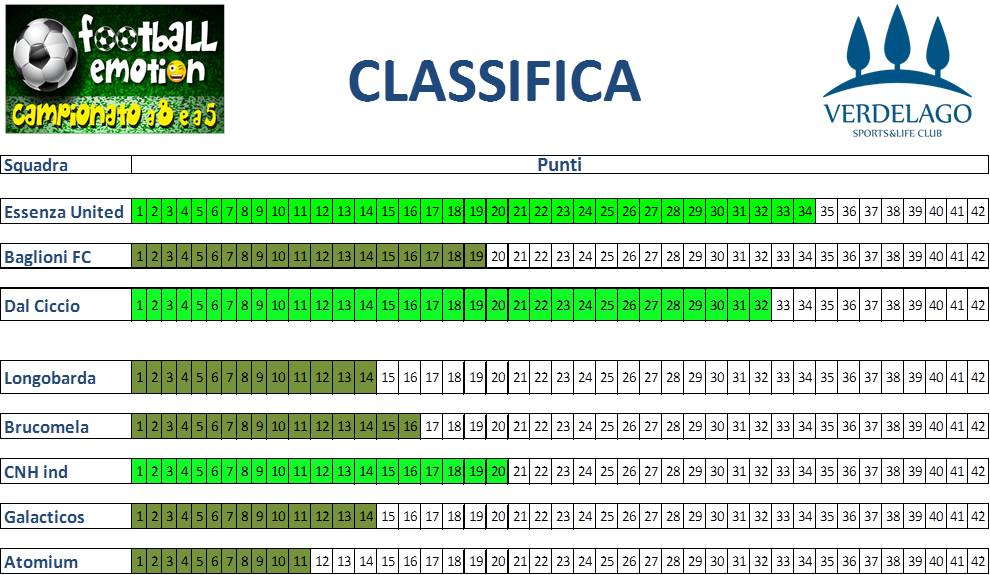 classifica finale