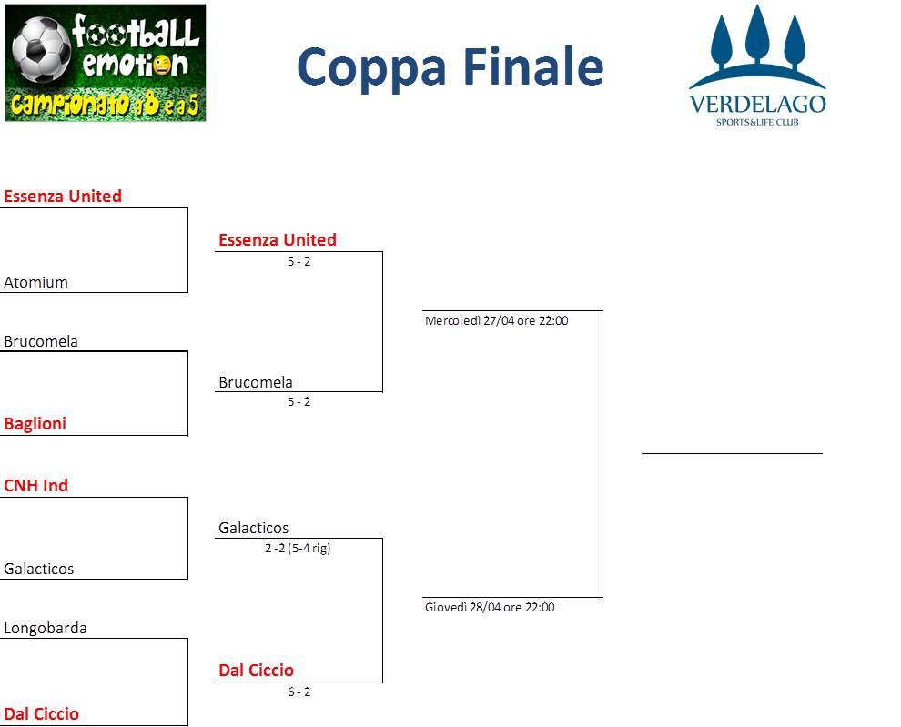 coppa finale semifinali