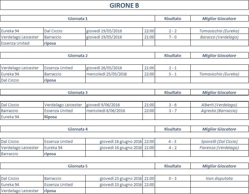 calendario girone B