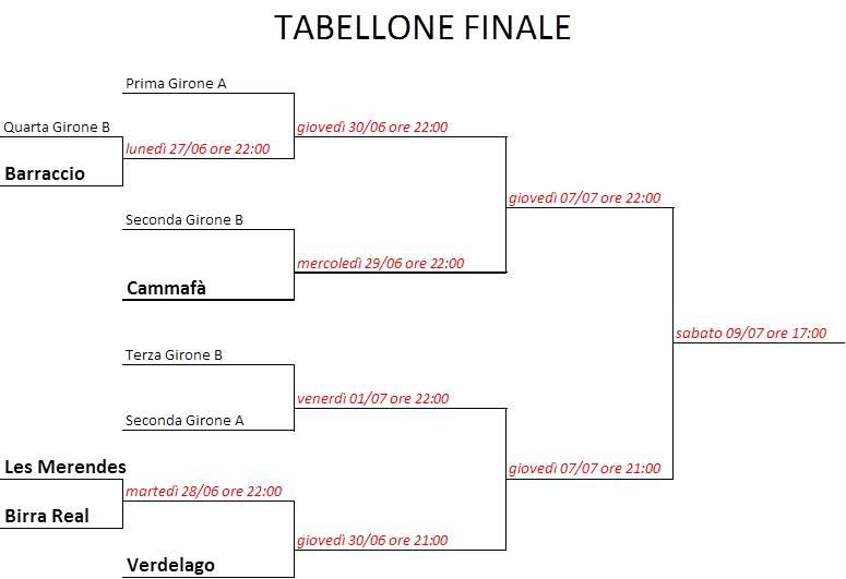 tabellone finale